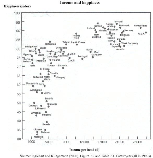 Zufriedenheit in Abhängigkeit des Einkommens.
